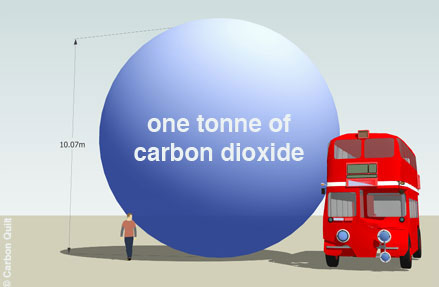 1-metric-tonne-of-carbon-dioxide